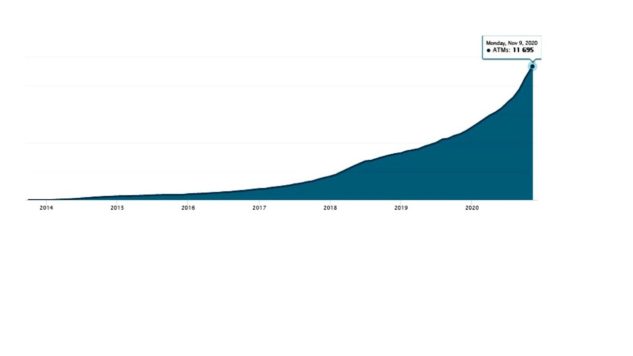 One Crypto ATM is Added Every Hour in 2020 – Africa Still Lagging Behind