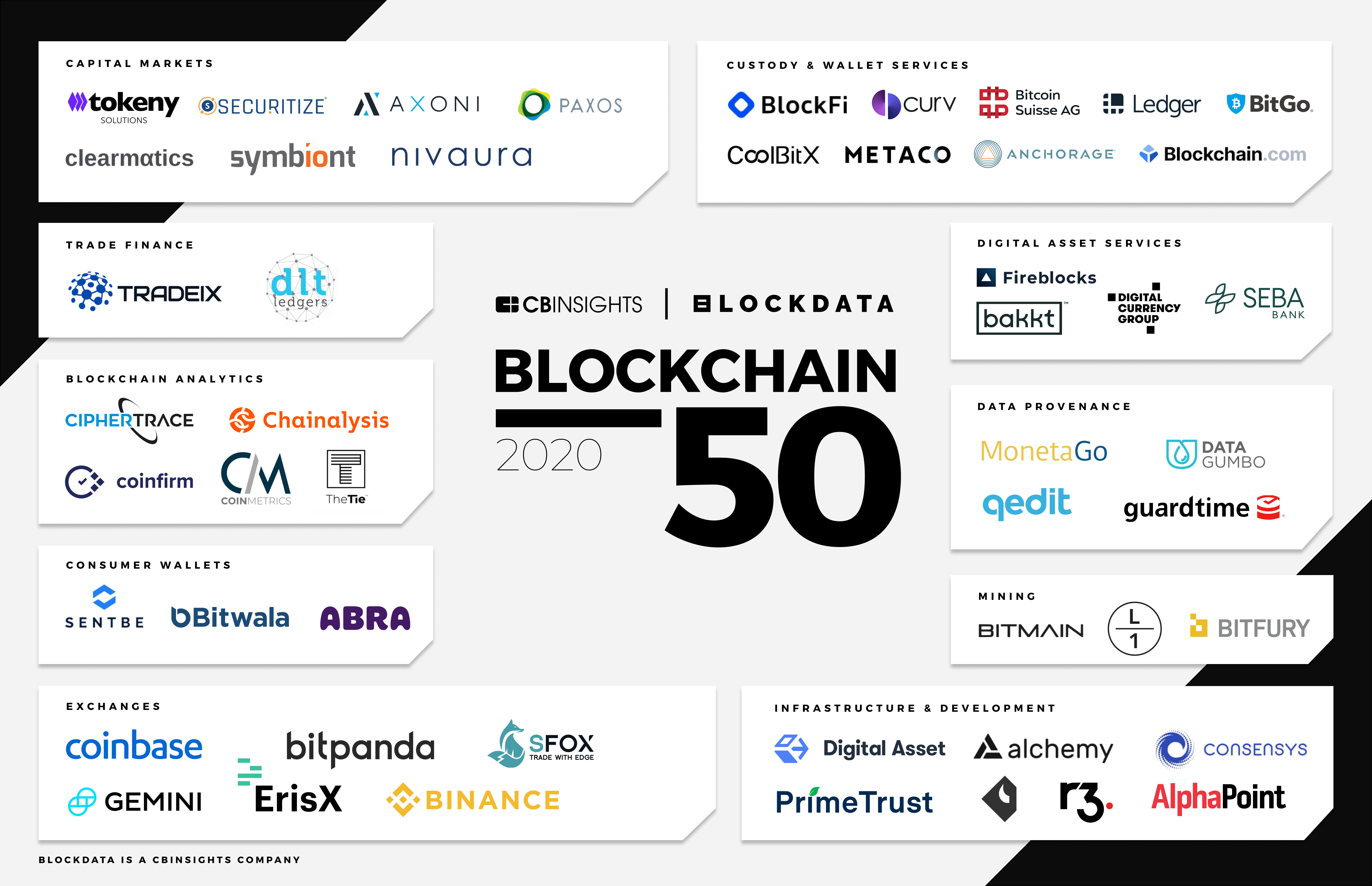 The Blockchain 50  Ranking of the Most Promising Blockchain and Crypto Startups 2020 List – No African Made the List